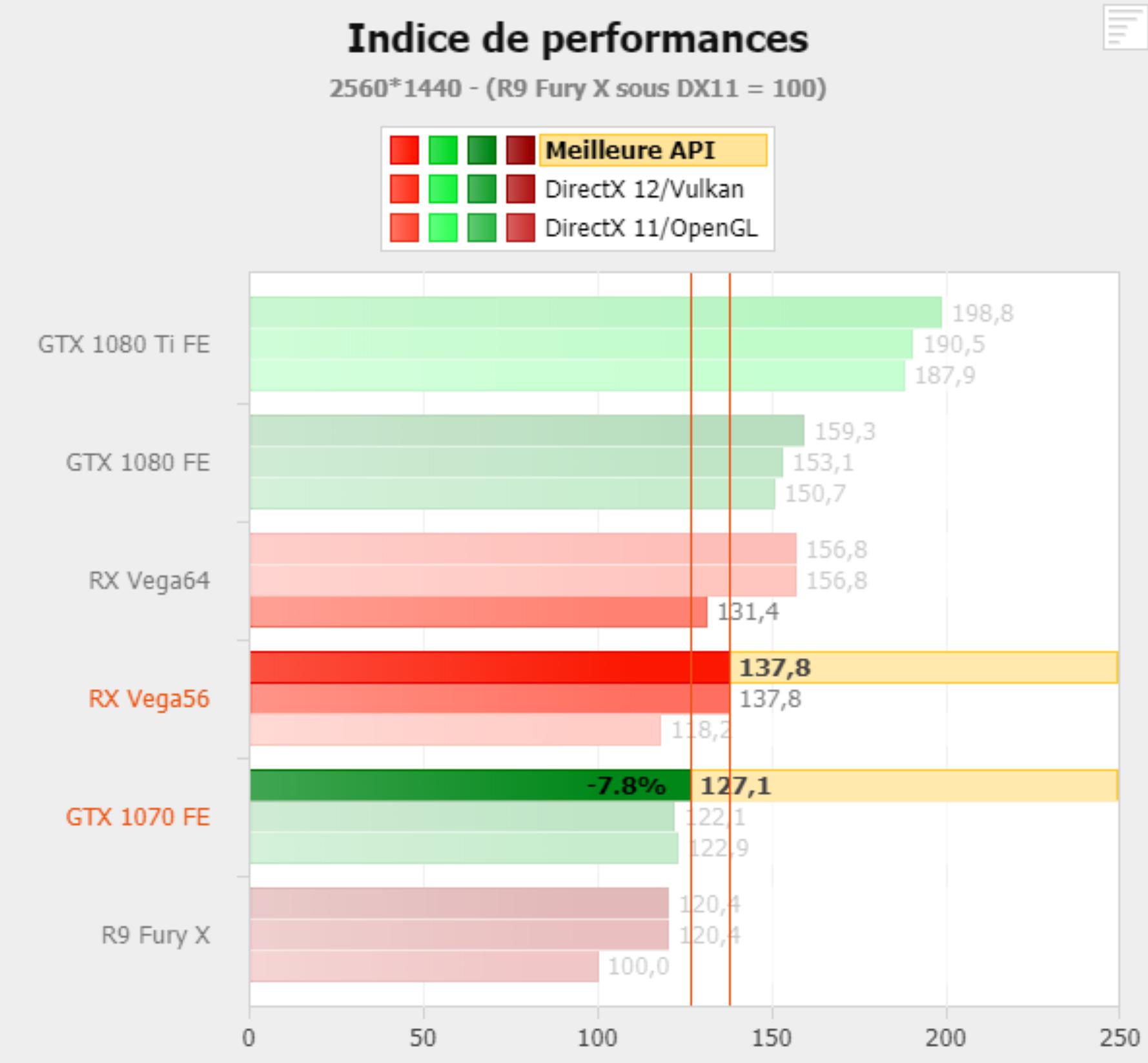 http://luminais.olivier.free.fr/image/indice-de-performance-VEGA-56.png